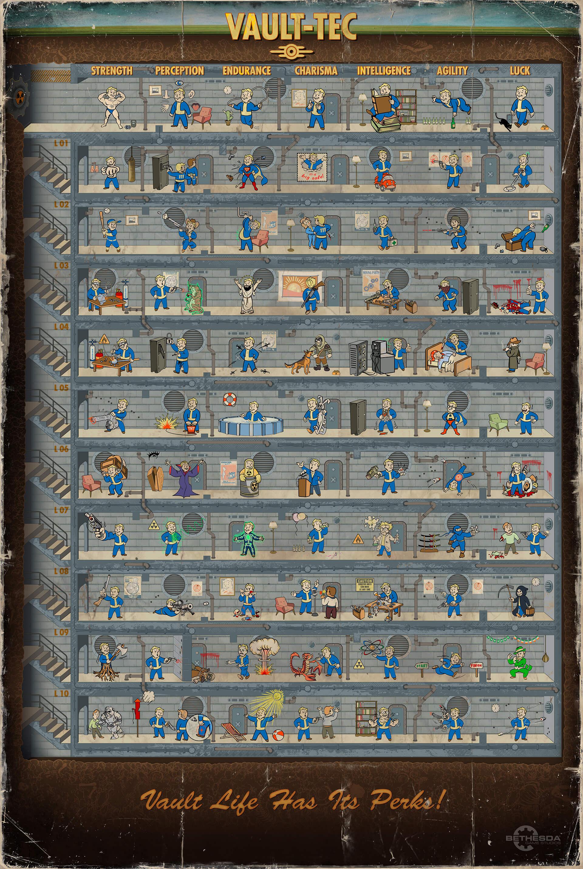 Fallout 4 Perk Poster web